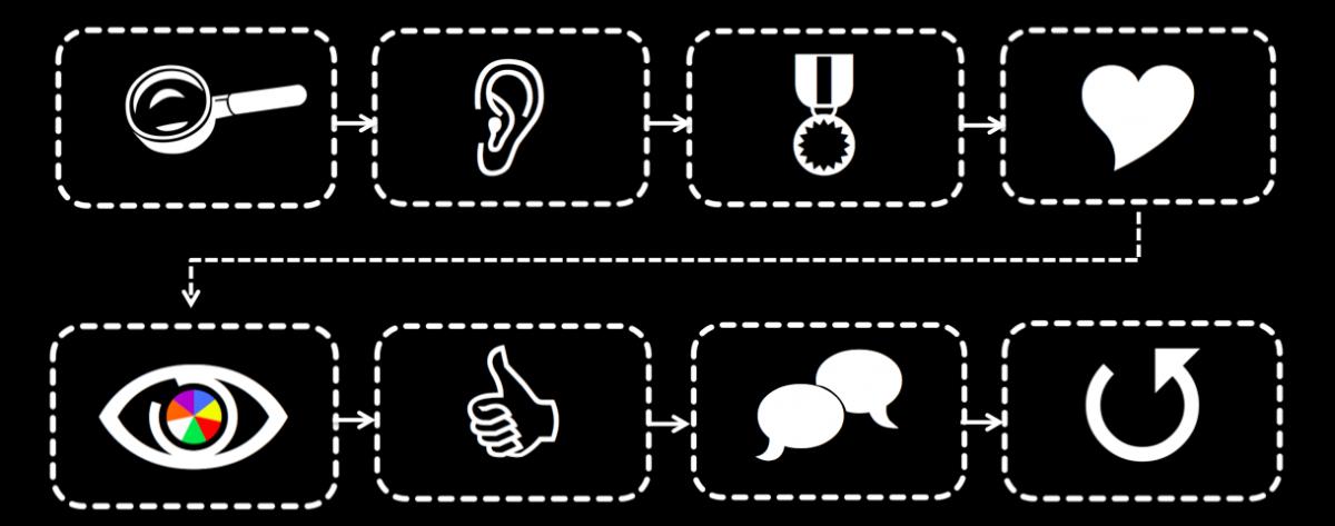 8 stappen om te komen tot een passende aanpak verandercommunicatie