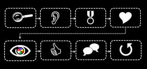 stappen verandercommunicatie