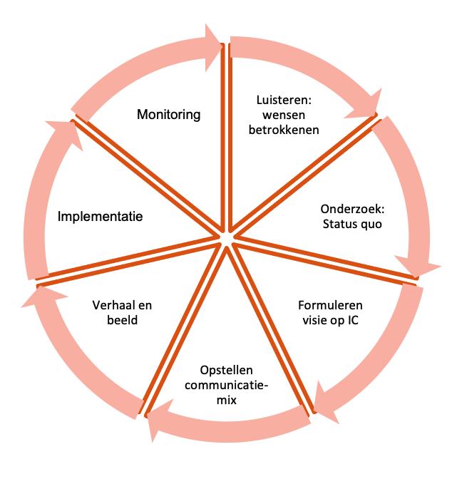 7-stappen-naar-strategische-interne-communicatie